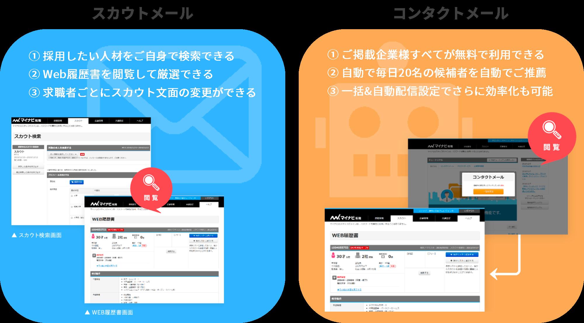2種類のメールサービス