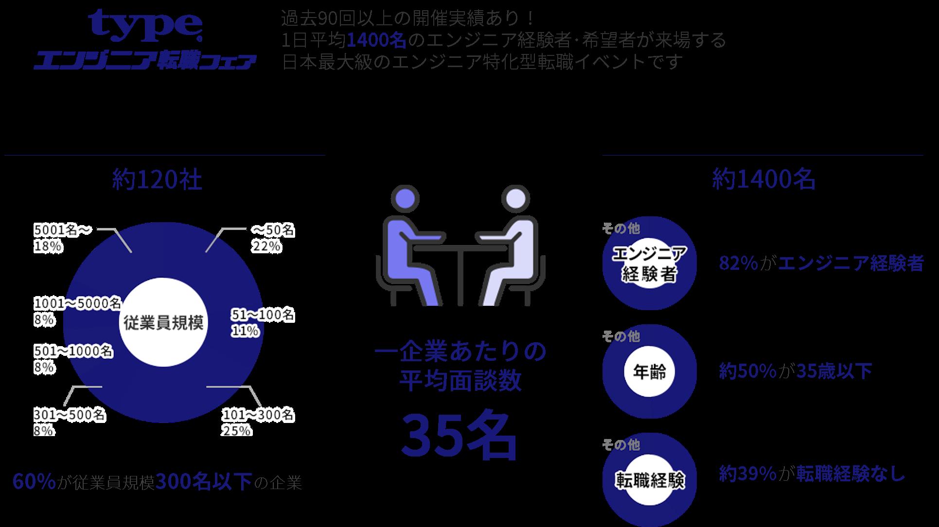 日本最大級の合同企業説明会「エンジニア転職フェア」
